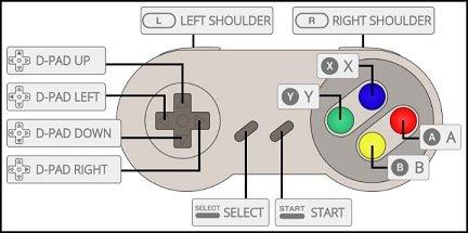 Super Nintendo Classic Controller Layout