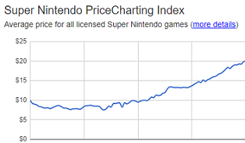 Game Price Trend